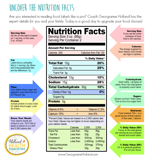 A chart on How to read nutrition labels.